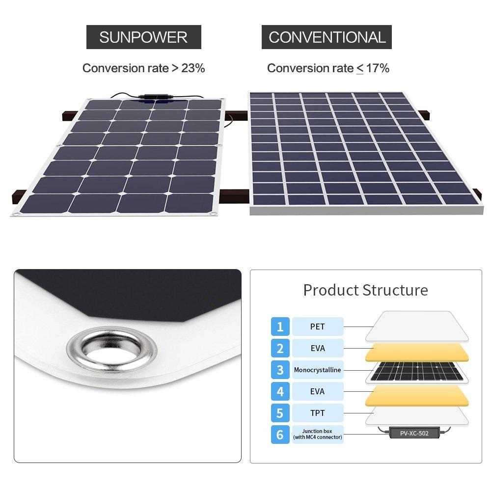 Comparación de paneles estándar con paneles flexibles