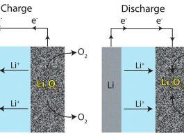 batería de aire de litio