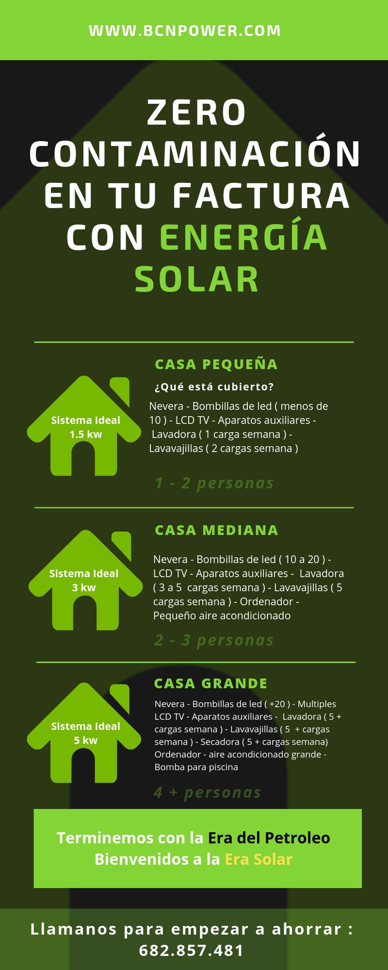 autoconsumo solar en España, ecología