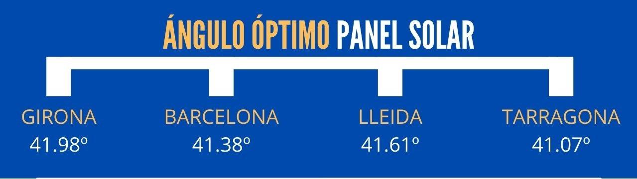 Cuál es el ángulo optimo de inclinación de los paneles solares en Barcelona