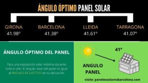 inclinación de los paneles solares en Barcelona